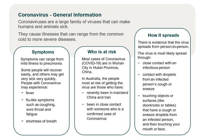 Coronavirus - General Information
